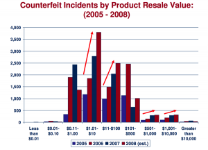 counterfeit-incidents-by-product-resale-value