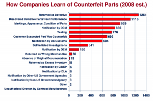 how-companies-learn-of-counterfeit-parts