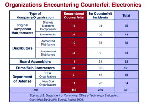 organizations-encountering-counterfeit-electronics
