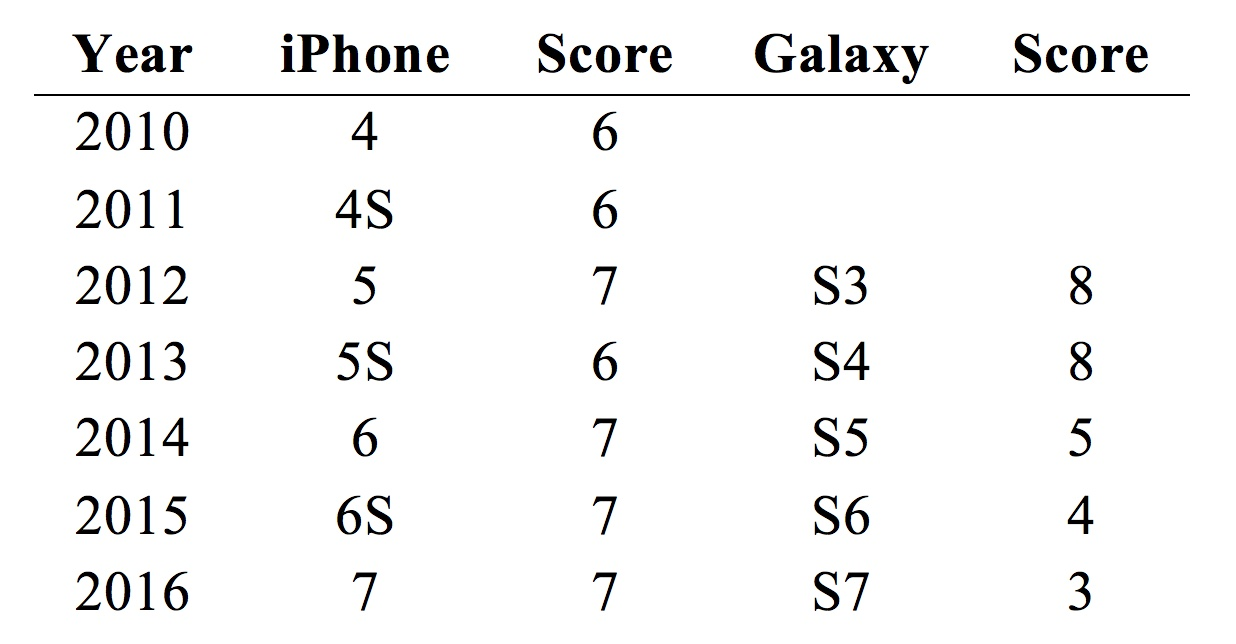 Repairability scores of major smartphones launched since 2010. A score of 10 represents a device that is the easiest to repair